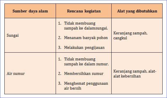 kunci jawaban halaman 26 tema 4 kelas 4 pembelajaran 3
