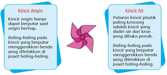 Materi dan Kunci Jawaban Tematik Kelas 4 Tema 2 Subtema 1 Halaman 21, 23, 25 - Peranti Guru